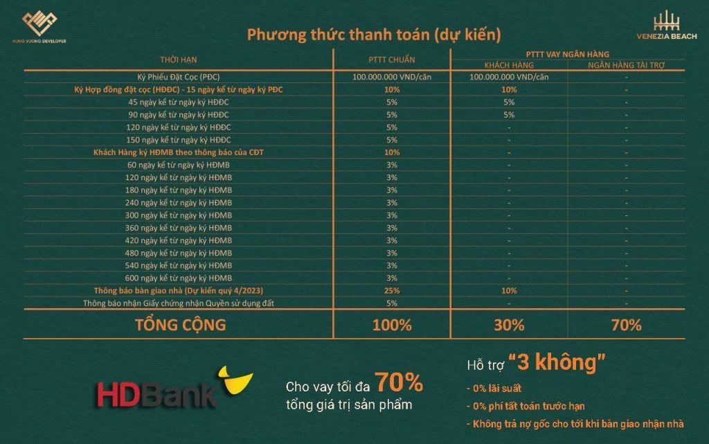 Phương thức thanh toán và chính sách cho vay từ ngân hàng HD Bank của dự án Venezia Beach